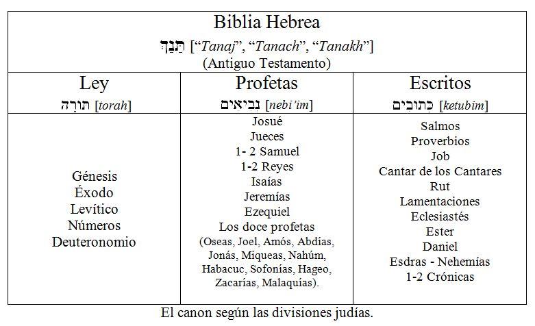 El canon según las divisiones judías.JPG 1